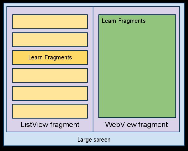 步骤2:转换为基于片段的设计 现在我们知道了新的流程应该如何设计,我们也知道当前的两个活动必须转换成片段。我们将分几步来完成这个转换。第一步保持界面样子不变,只是使用片段修改每个界面内容。一个片段将包含当前的ListView,另一个包含WebView。然后我们再转到单个屏幕的实现,修改ListView和WebView之间的消息传递。 首先,将你的程序的项目构建目标改变Android 3.