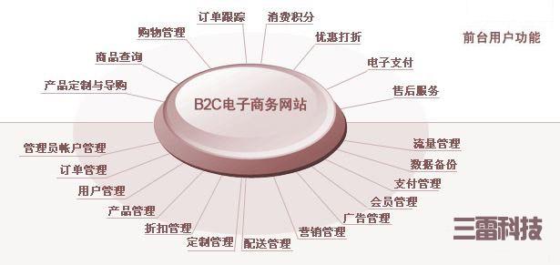 三雷科技b2b2c商贸信息网地区门户网站